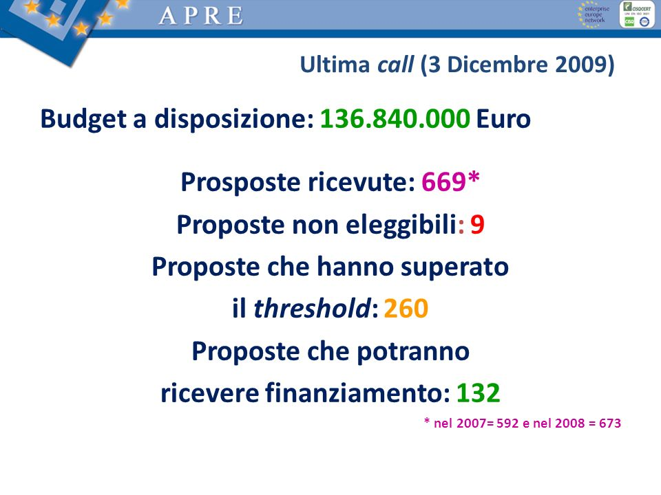 Budget a disposizione: 136.840.000 Euro Prosposte ricevute: 669*