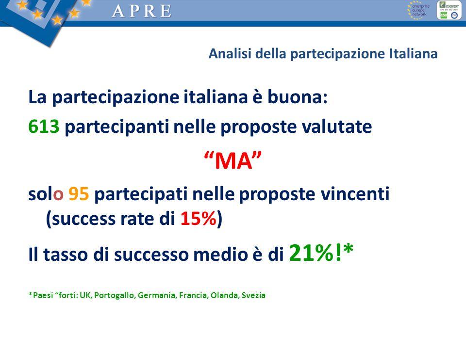MA La partecipazione italiana è buona:
