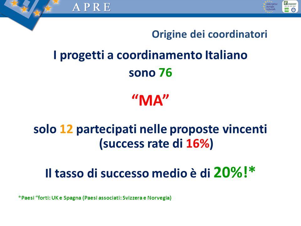 MA I progetti a coordinamento Italiano sono 76