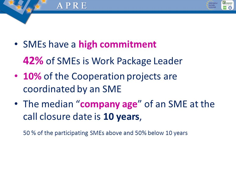 SMEs have a high commitment