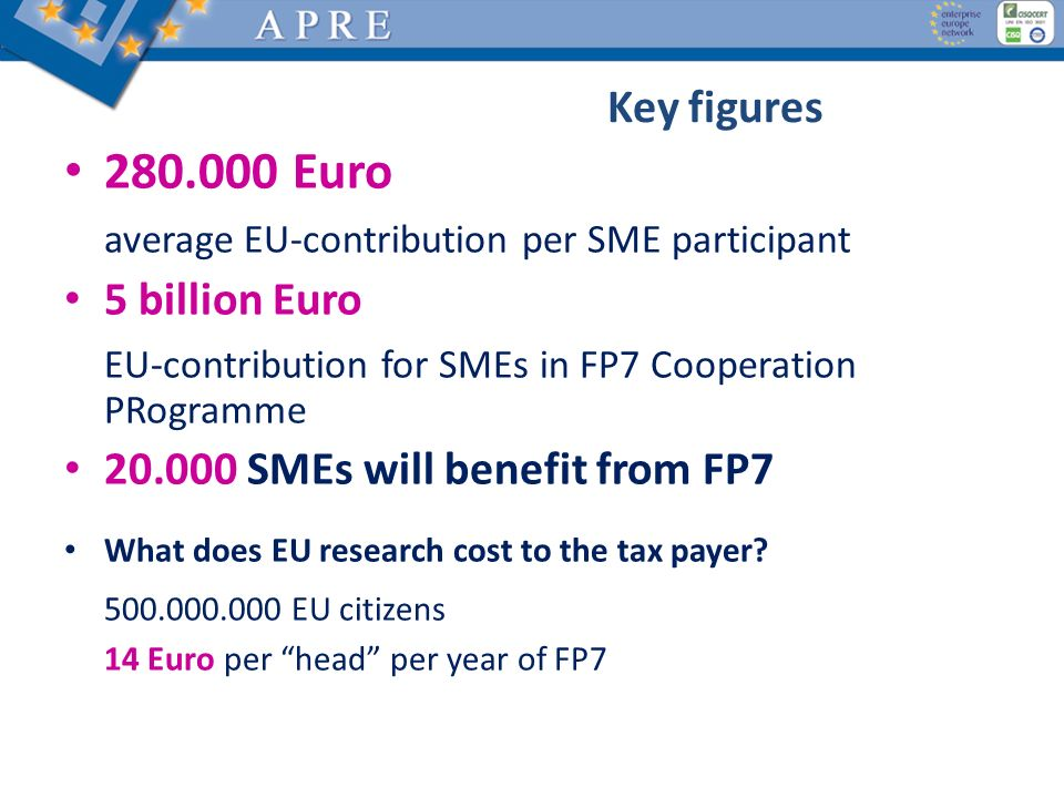 280.000 Euro Key figures average EU-contribution per SME participant
