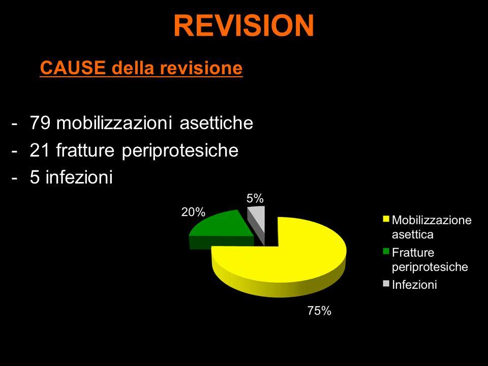 REVISION CAUSE della revisione 79 mobilizzazioni asettiche