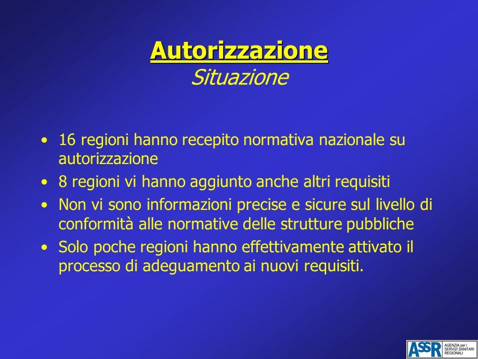 Autorizzazione Situazione