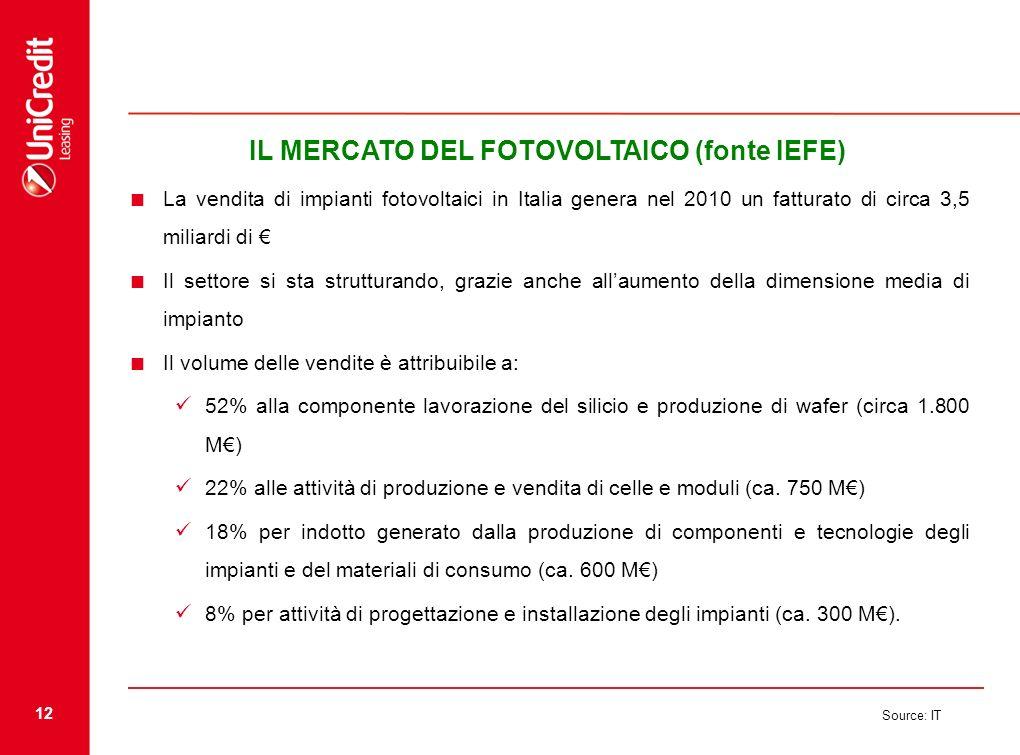 IL MERCATO DEL FOTOVOLTAICO (fonte IEFE)