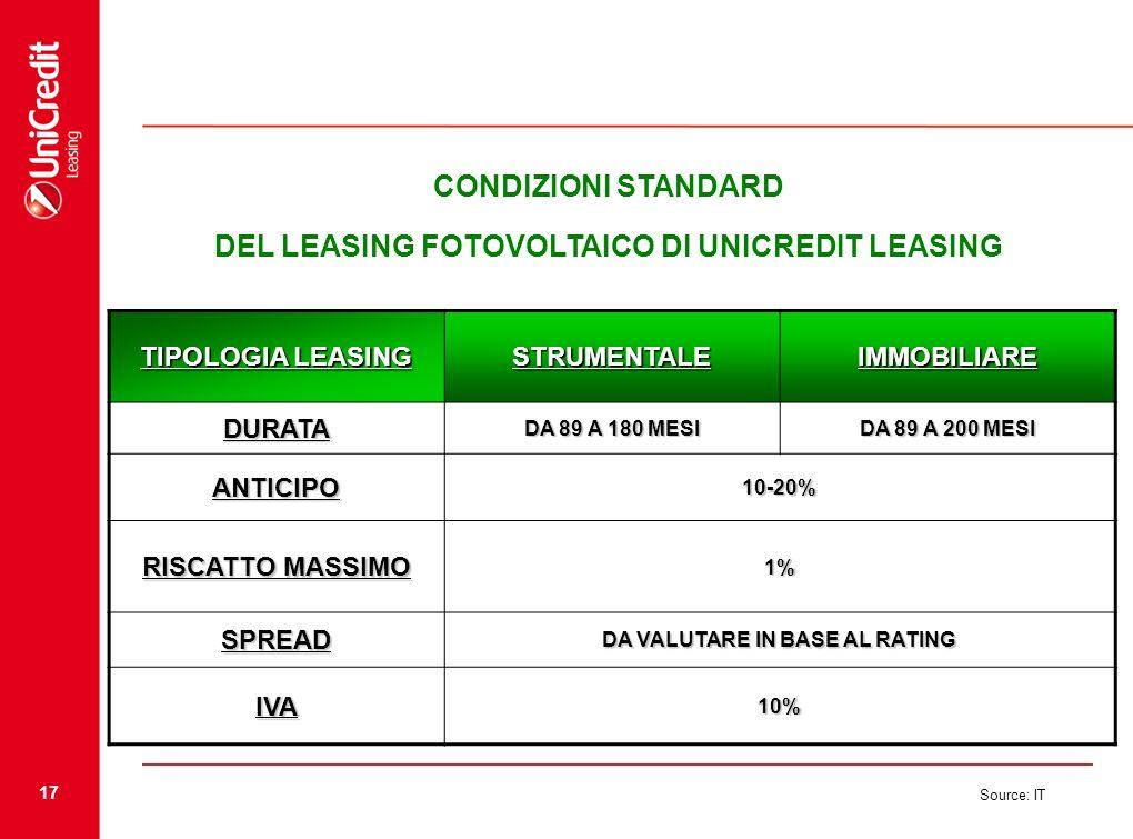 CONDIZIONI STANDARD DEL LEASING FOTOVOLTAICO DI UNICREDIT LEASING
