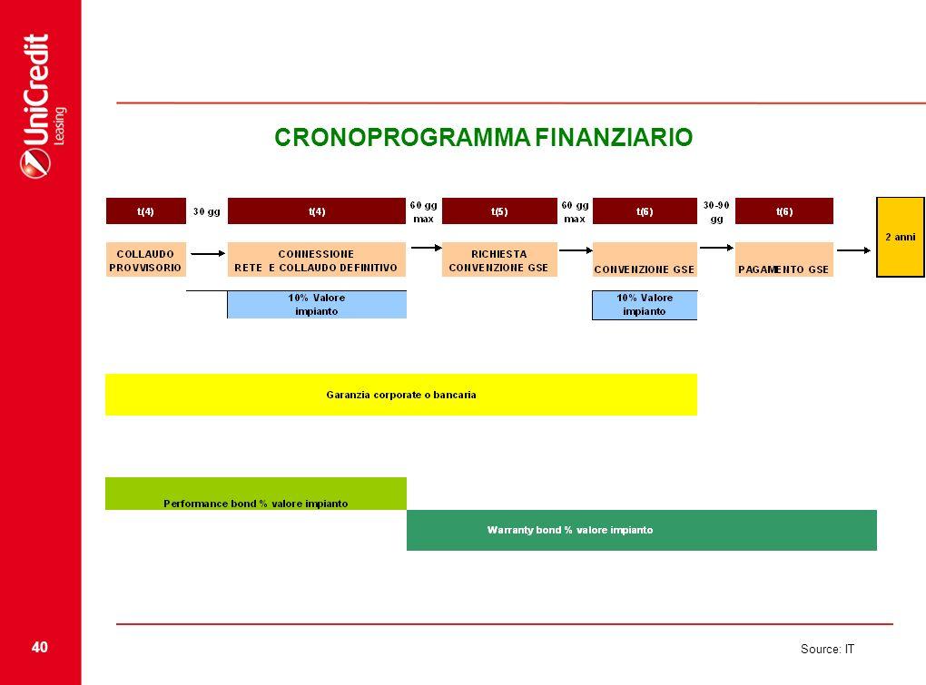 CRONOPROGRAMMA FINANZIARIO