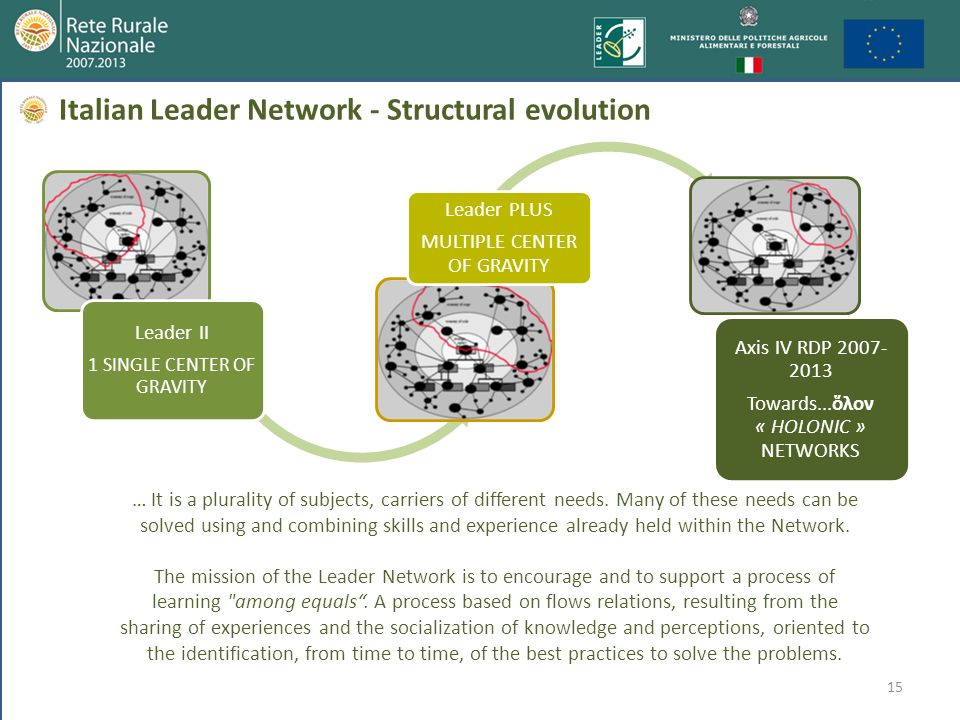 Italian Leader Network - Structural evolution