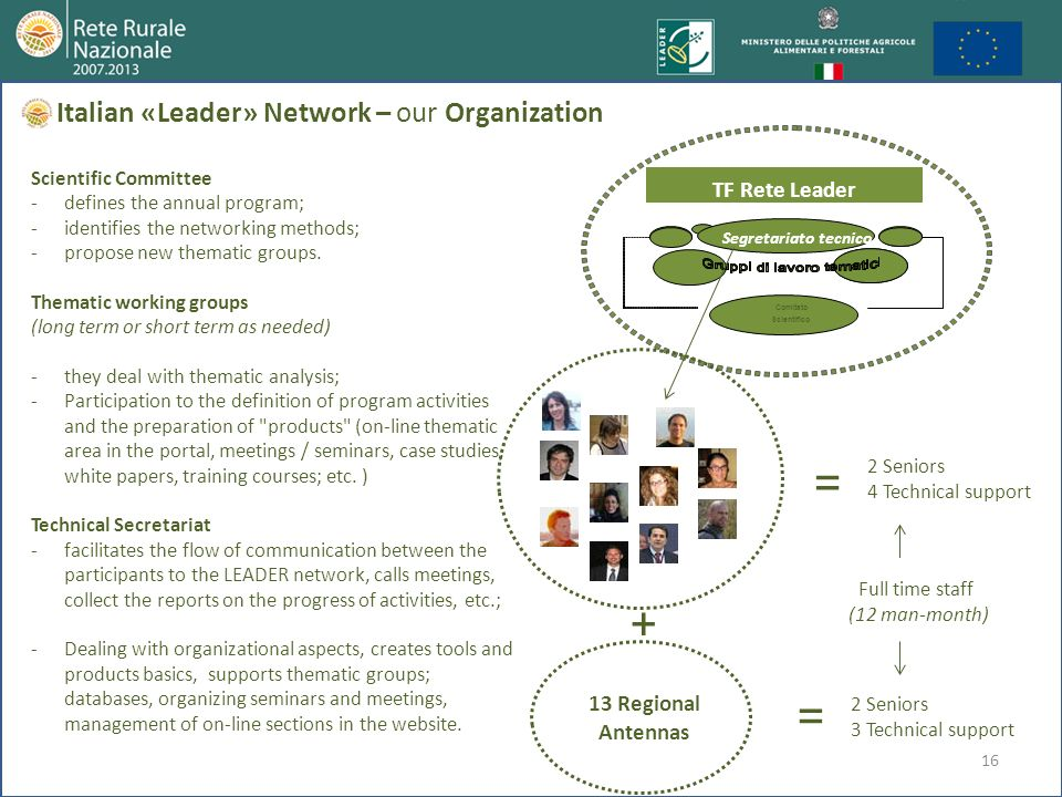 = + = Italian «Leader» Network – our Organization TF Rete Leader