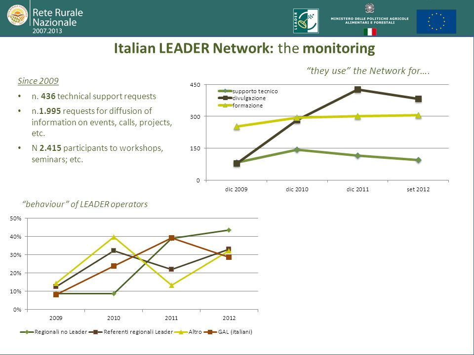 Italian LEADER Network: the monitoring