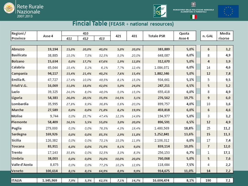 Fincial Table (FEASR + national resources)