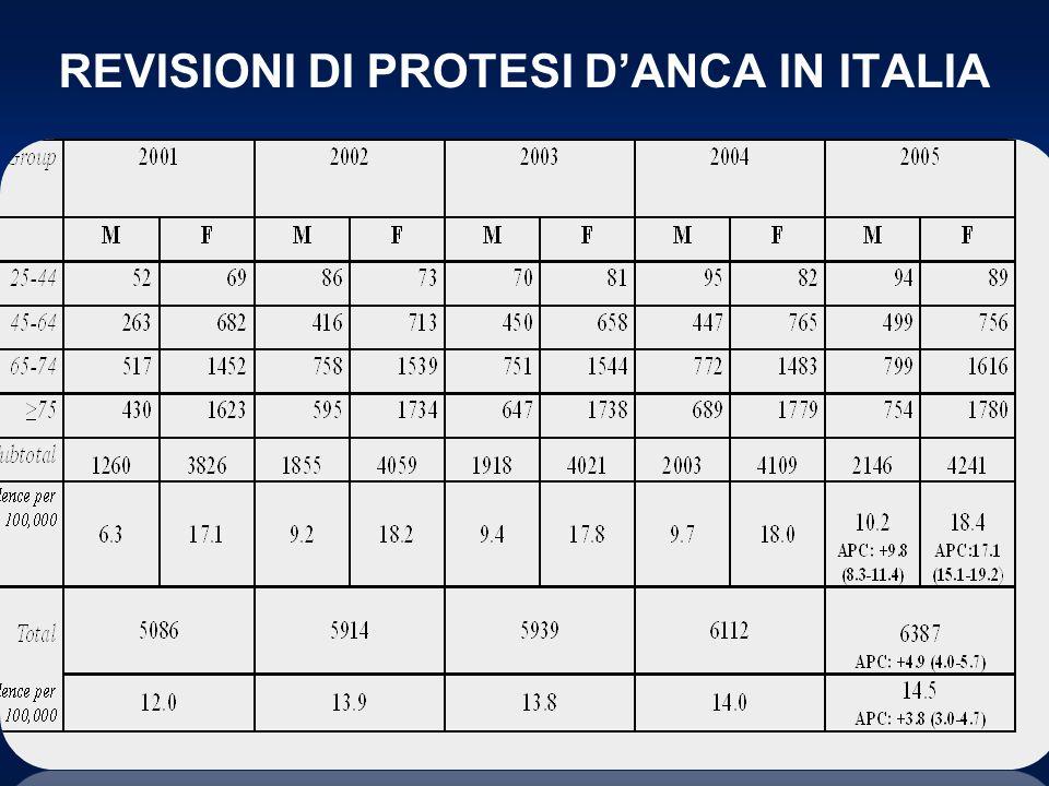 REVISIONI DI PROTESI D'ANCA IN ITALIA