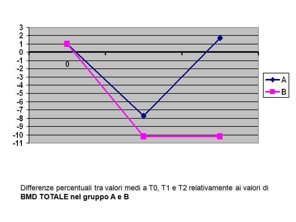 Differenze percentuali tra valori medi a T0, T1 e T2 relativamente ai valori di BMD TOTALE nel gruppo A e B