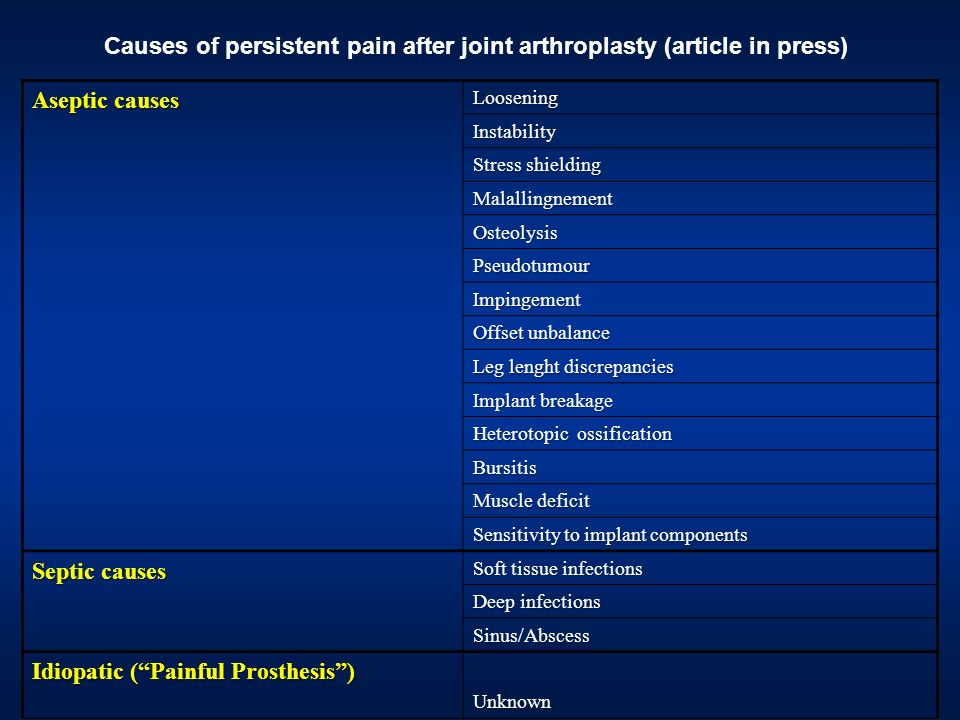 Causes of persistent pain after joint arthroplasty (article in press)