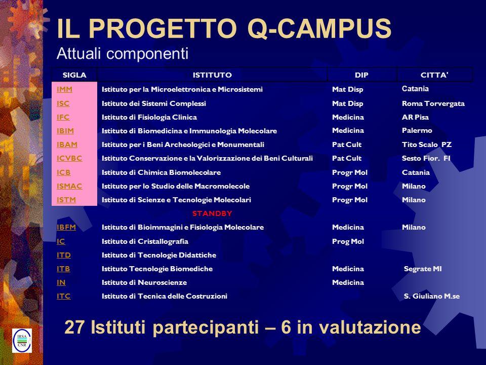 IL PROGETTO Q-CAMPUS 27 Istituti partecipanti – 6 in valutazione