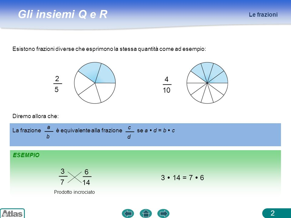 Le frazioni Esistono frazioni diverse che esprimono la stessa quantità come ad esempio: 2. 5. 4.