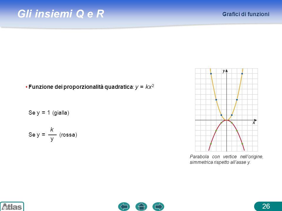 Grafici di funzioni Parabola con vertice nell'origine, simmetrica rispetto all'asse y. Funzione dei proporzionalità quadratica: y = kx2.
