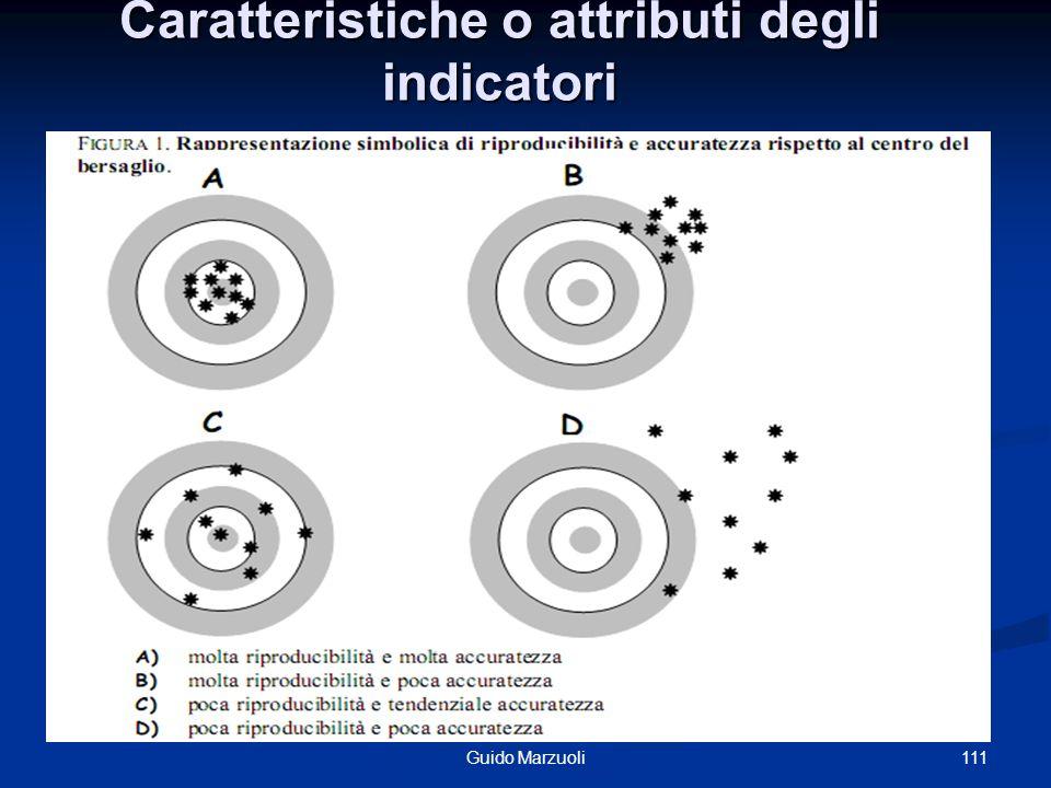Caratteristiche o attributi degli indicatori