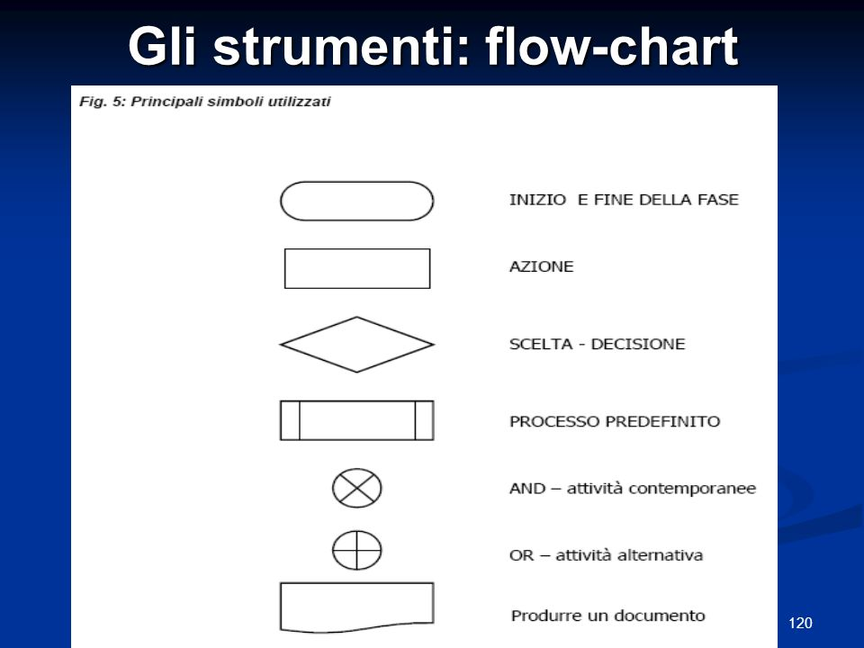 Gli strumenti: flow-chart