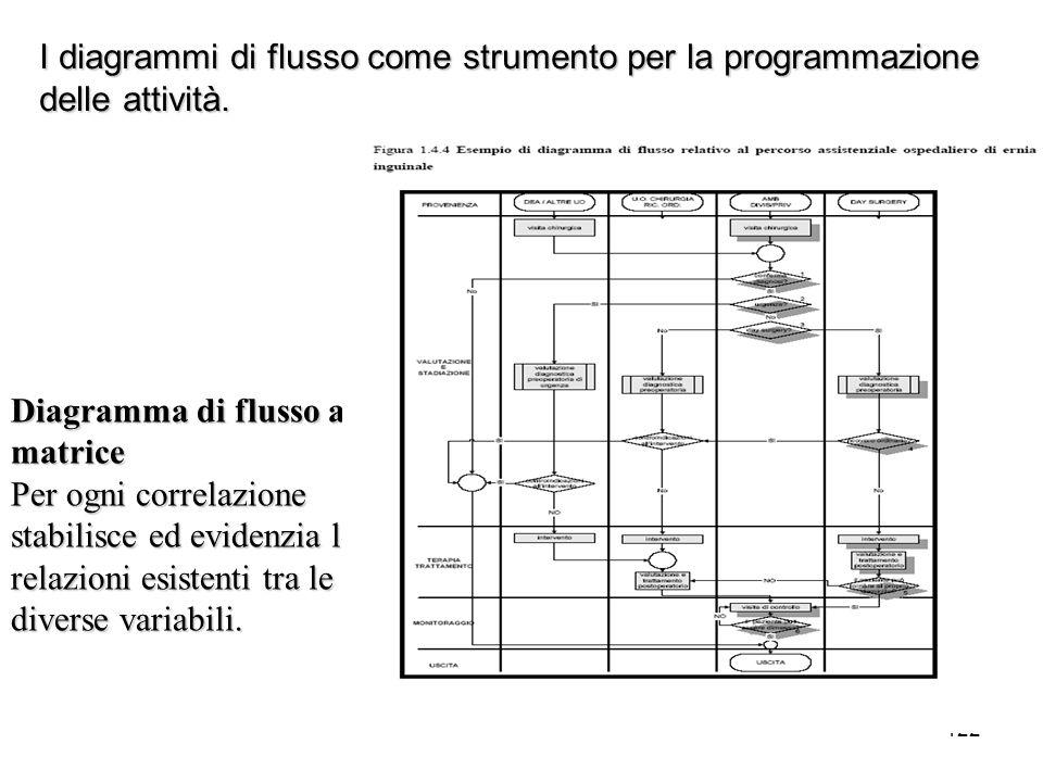 Diagramma di flusso a matrice Per ogni correlazione