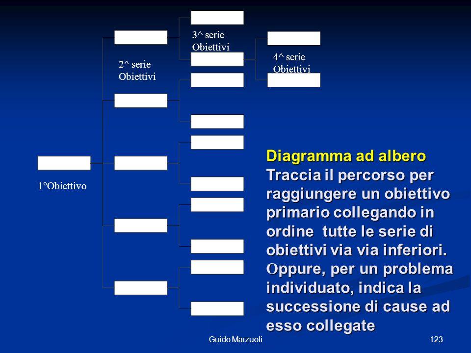 3^ serieObiettivi. 4^ serie Obiettivi. 2^ serie Obiettivi. Diagramma ad albero.