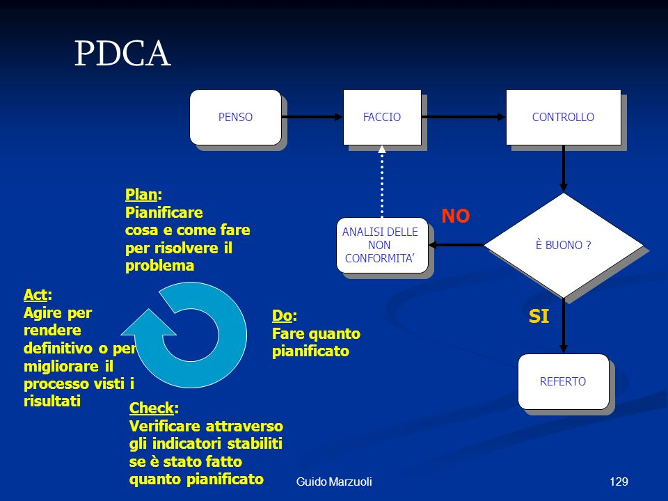 PDCA NO SI Plan: Pianificare