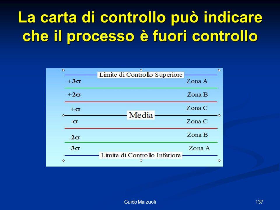 La carta di controllo può indicare che il processo è fuori controllo