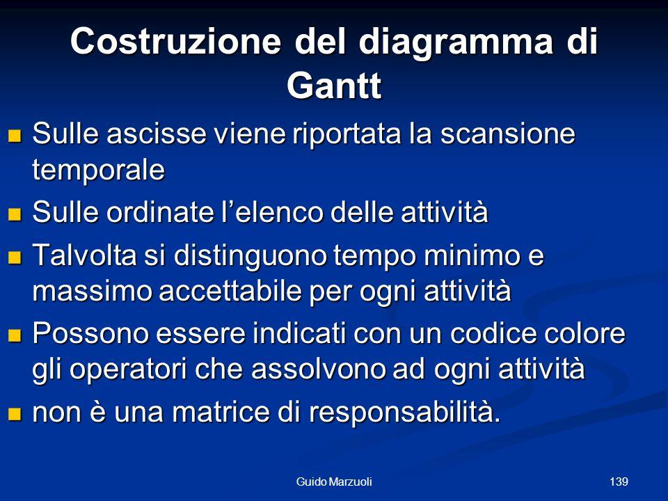 Costruzione del diagramma di Gantt