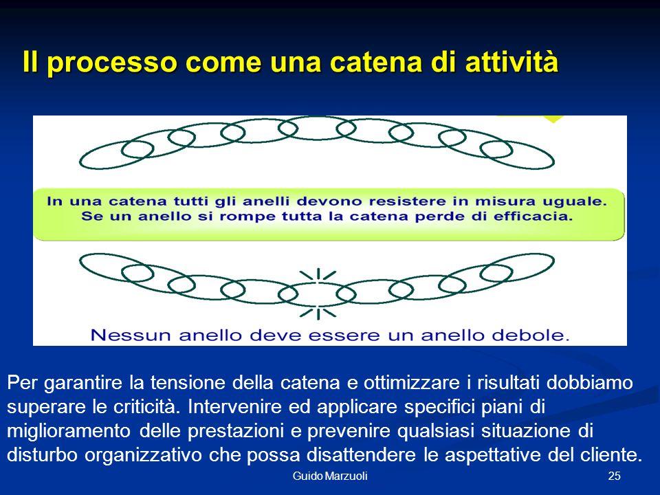 Il processo come una catena di attività