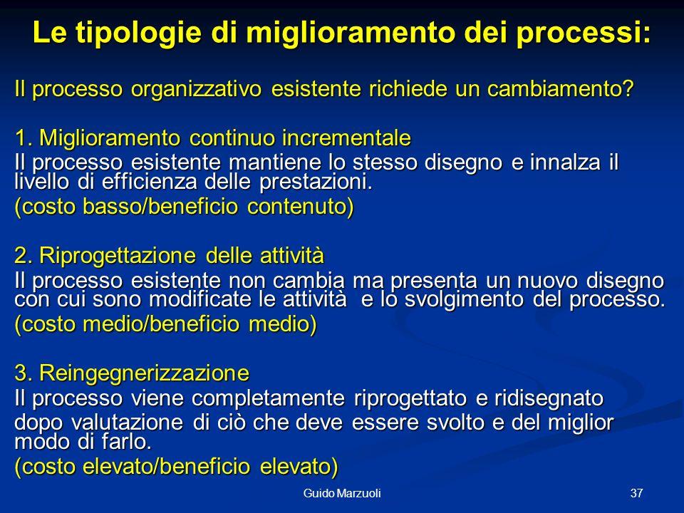Le tipologie di miglioramento dei processi: