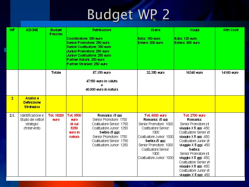 Budget WP 2