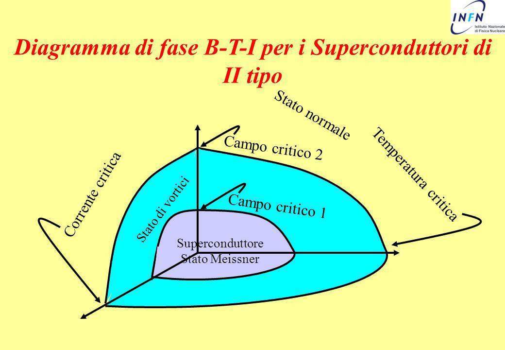 Diagramma di fase B-T-I per i Superconduttori di II tipo