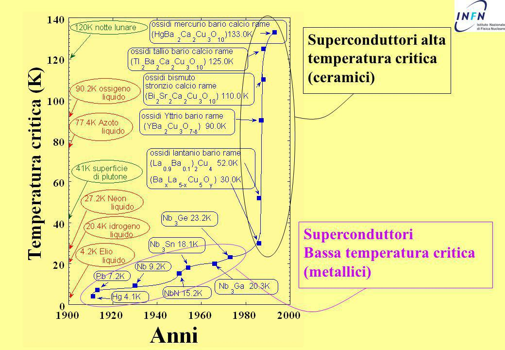 Superconduttori alta temperatura critica (ceramici)