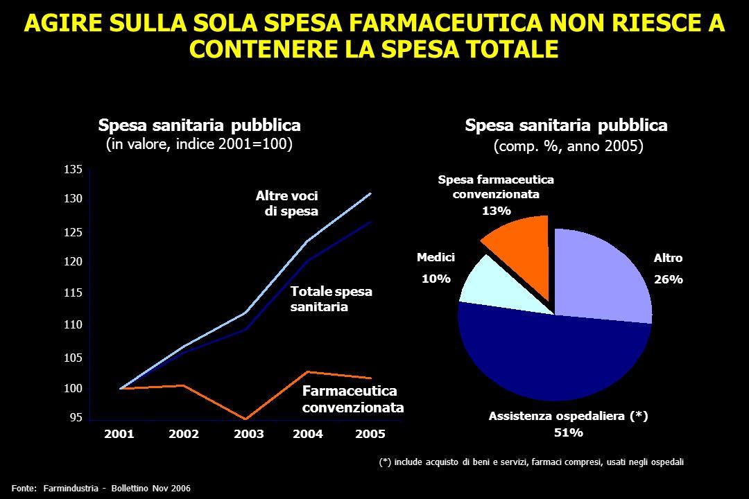 AGIRE SULLA SOLA SPESA FARMACEUTICA NON RIESCE A CONTENERE LA SPESA TOTALE