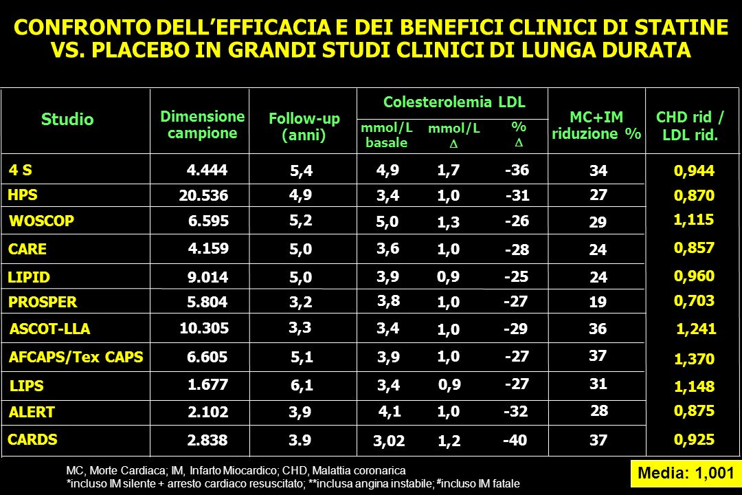 CONFRONTO DELL'EFFICACIA E DEI BENEFICI CLINICI DI STATINE VS