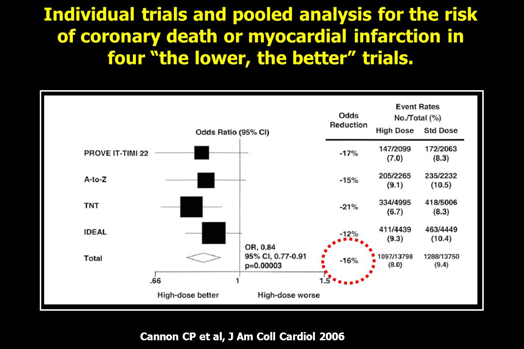 Individual trials and pooled analysis for the risk of coronary death or myocardial infarction in four the lower, the better trials.