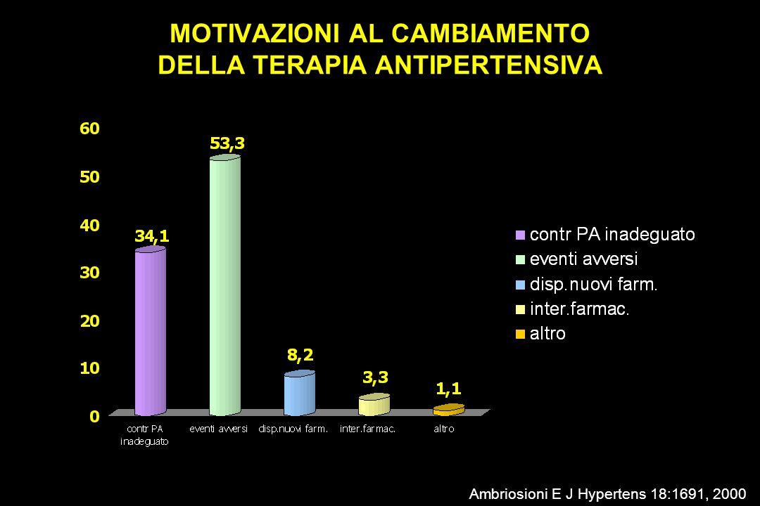 MOTIVAZIONI AL CAMBIAMENTO DELLA TERAPIA ANTIPERTENSIVA