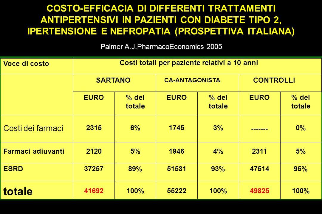 Costi totali per paziente relativi a 10 anni