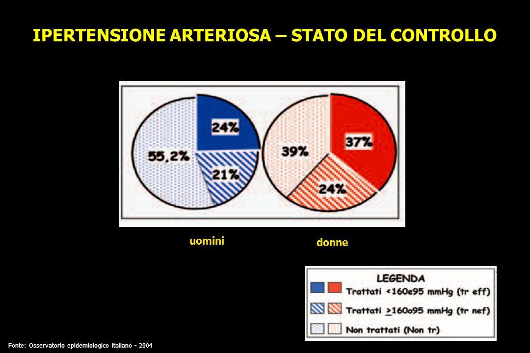 IPERTENSIONE ARTERIOSA – STATO DEL CONTROLLO