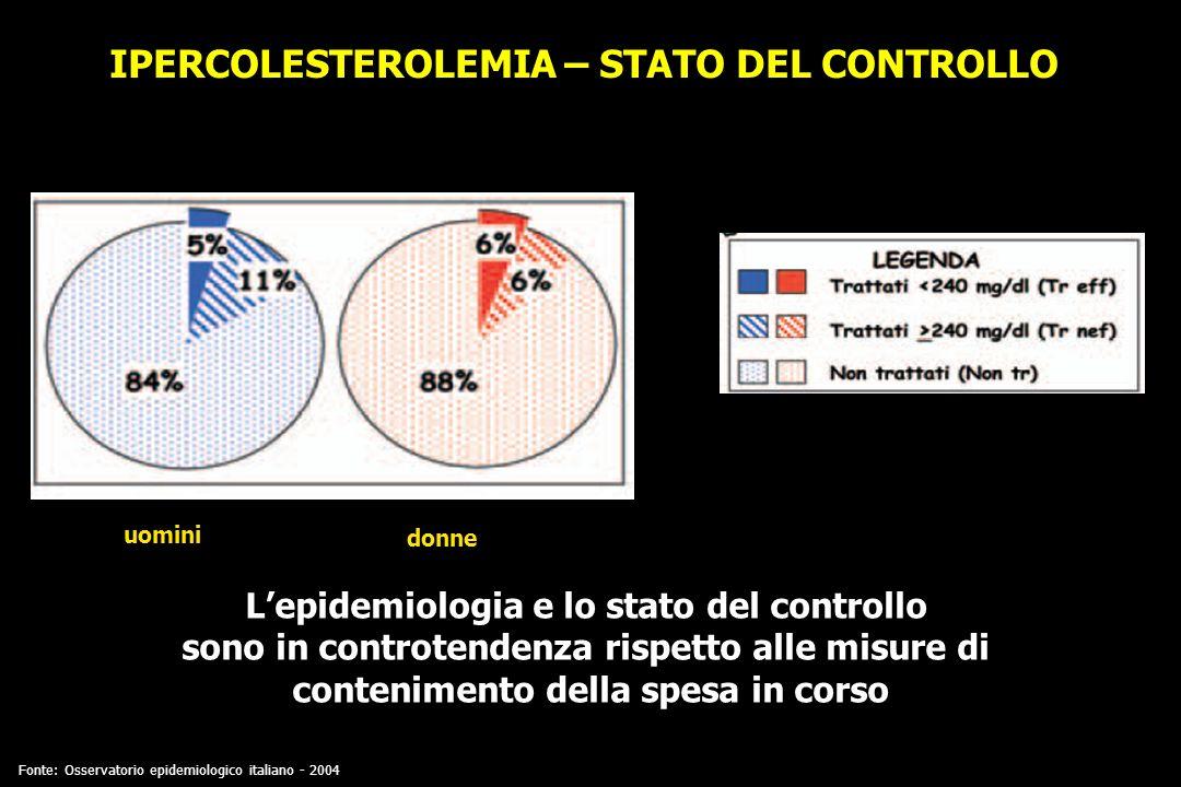 IPERCOLESTEROLEMIA – STATO DEL CONTROLLO