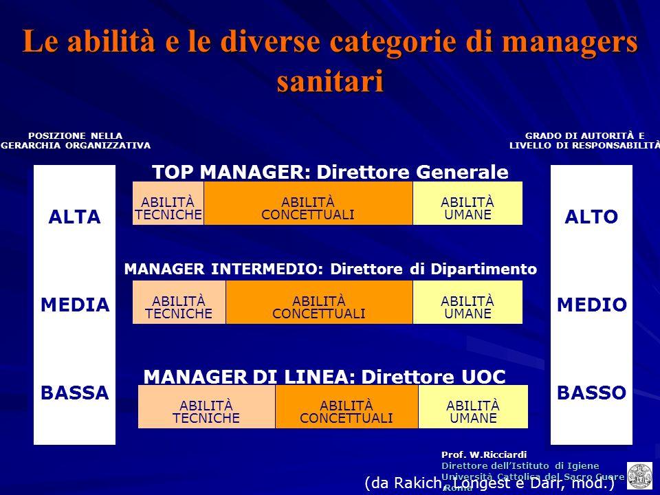 Le abilità e le diverse categorie di managers sanitari