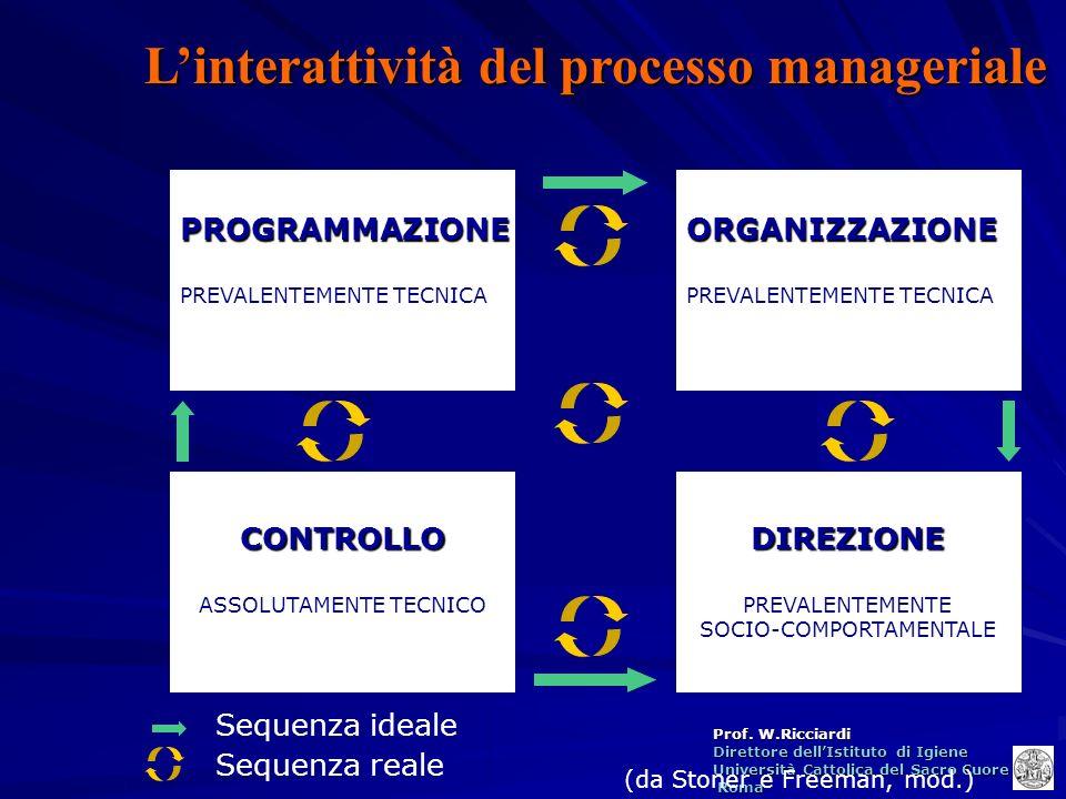 L'interattività del processo manageriale