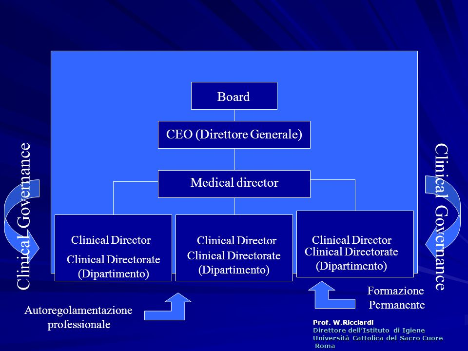 Clinical Governance Board CEO (Direttore Generale) Medical director