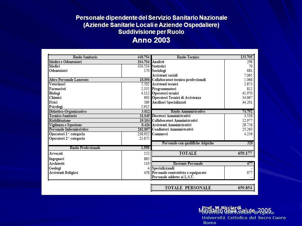 Anno 2003 Personale dipendente del Servizio Sanitario Nazionale