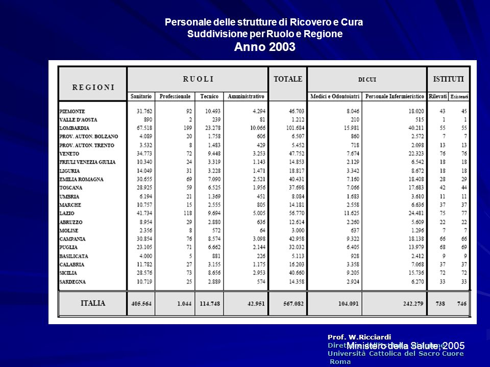 Anno 2003 Personale delle strutture di Ricovero e Cura