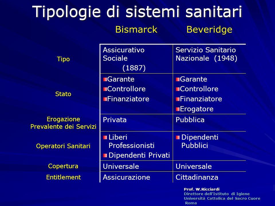 Tipologie di sistemi sanitari
