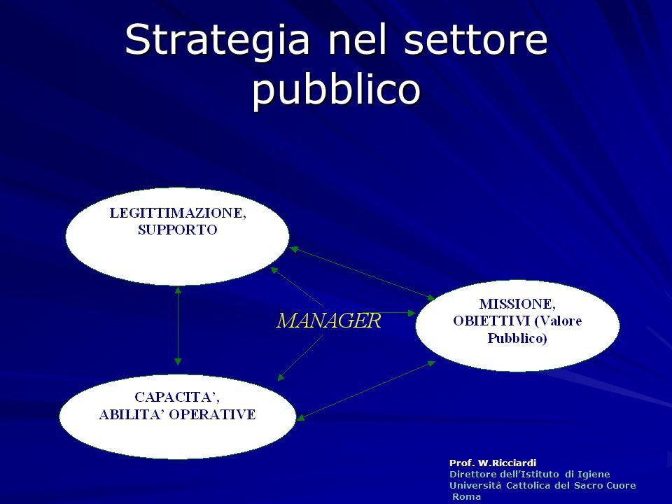 Strategia nel settore pubblico