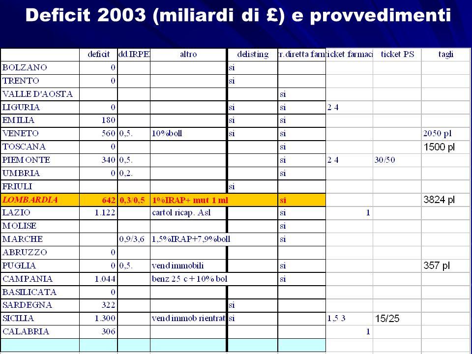Deficit 2003 (miliardi di £) e provvedimenti