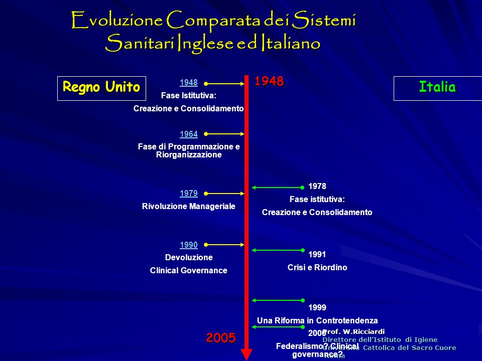 Evoluzione Comparata dei Sistemi Sanitari Inglese ed Italiano