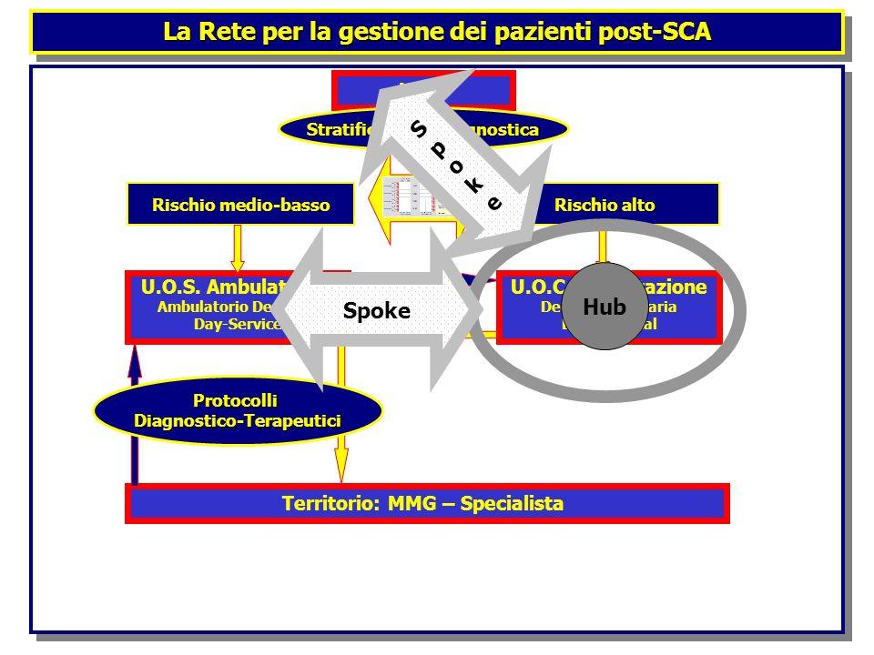 La Rete per la gestione dei pazienti post-SCA