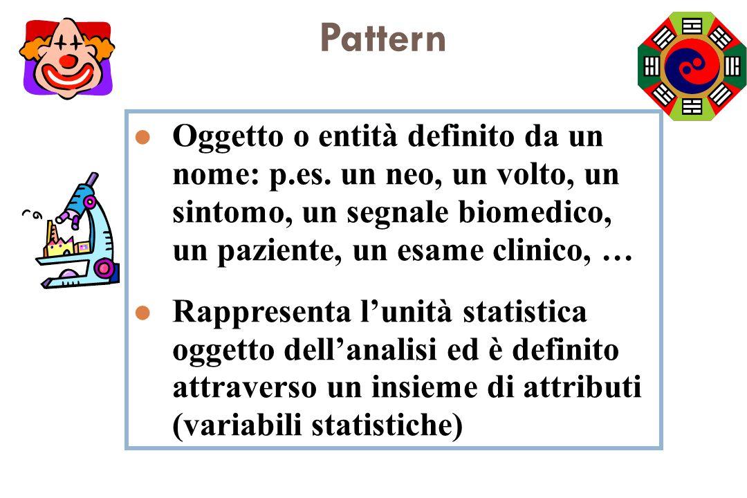 Pattern Oggetto o entità definito da un nome: p.es. un neo, un volto, un sintomo, un segnale biomedico, un paziente, un esame clinico, …
